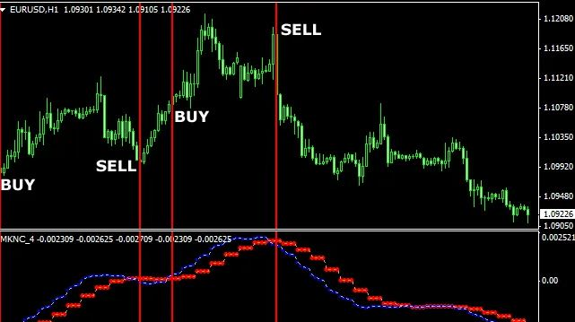 Non trend indicator forex fuuin no tsurugi chapter 17 investments