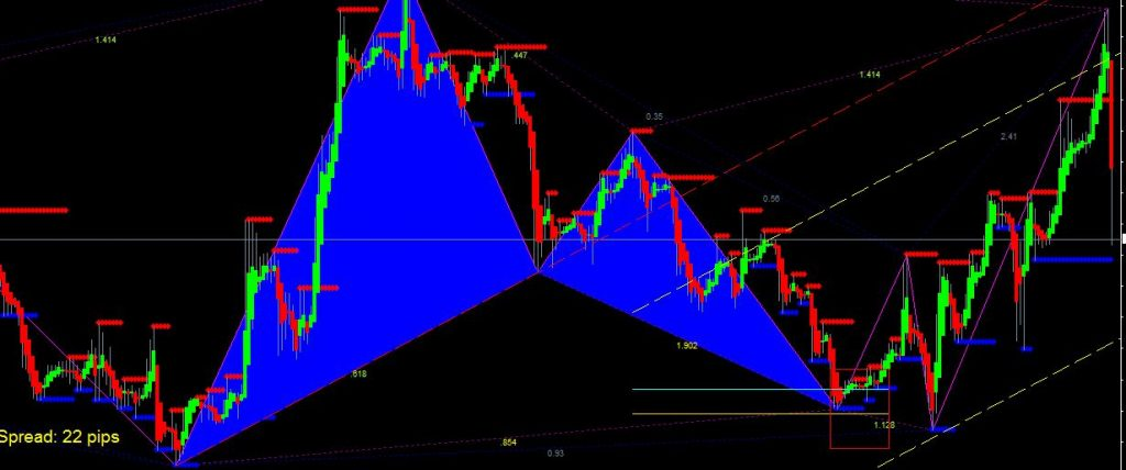 butterfly indicator mt5