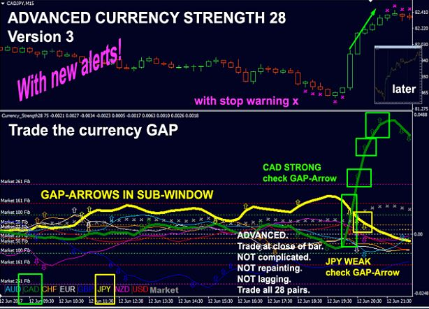 currency relative strength indicator mt4