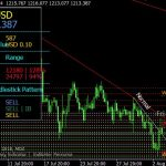 Best MDZ Price Action Indicator For MT4 Download Free