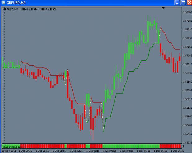 super trend indicator mt4