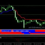 Forex Trend Magic Indicator For MT4 Download Free