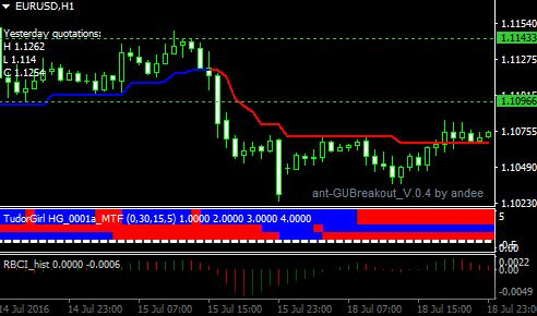 trend magic indicator - Forex MT4 EA