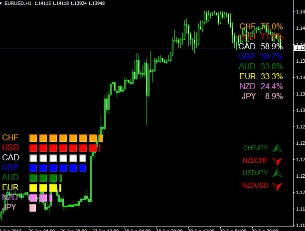 True Currency Strength Meter High Low For Mt4 Download Free