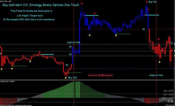 100 buy sell signal indicators mt4