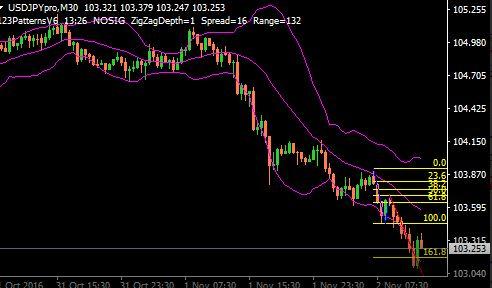 60 Second Trading Signals Indicator MT4 Free