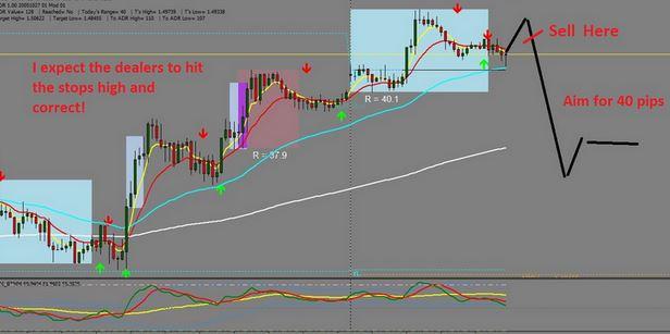 market maker patterns Indicator MT4