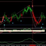 Full Non Repaint Scalping Indicator For MT4 Download