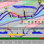 Top Profitable Forex Scalping indicator For MT4 Download Free