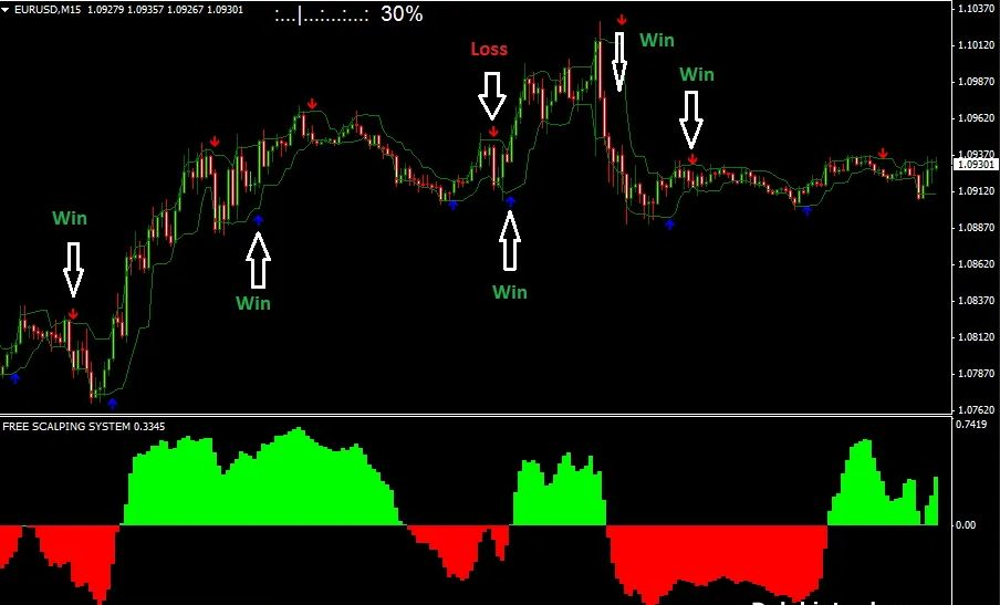 scalping indicator pro mt4 free