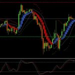Forex Secret Trading Indicators For MT4 Download Free