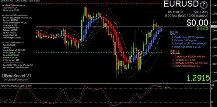 secret trading indicators mt4