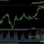 Volume Scalper V2.0 Indicator For MT4 Free