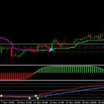 Download Non repaint High Low Indicator For MT4 Free