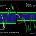 Download Candle Pips Indicator For MT4 Free