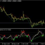 Profitable CCI Divergence Indicator For MT4 Download