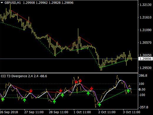 cci divergence indicator mt4