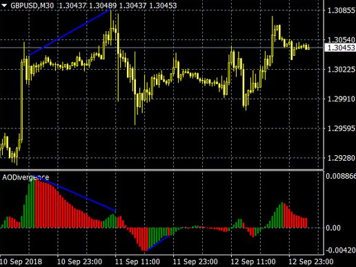 divergence indicator mt4