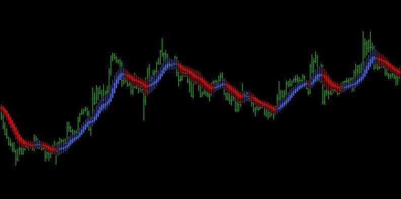 heiken ashi smoothed Indicator MT4