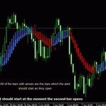 Download Heiken AshiSmoothed Alert indicator For MT4/MT5 Free