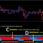 Market Cycles V1 Indicator For MT4 Download Free