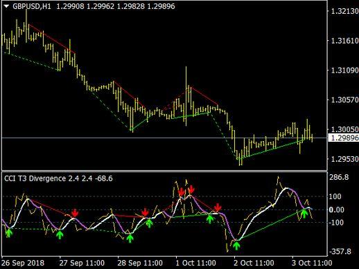 obv divergence indicator mt4