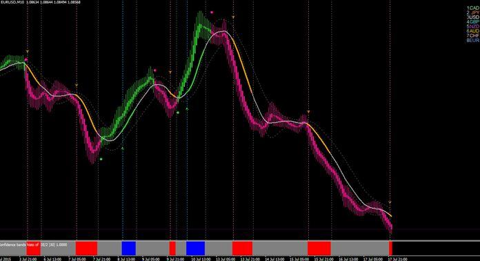 tdi divergence indicator mt4