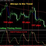 Download Best Timing Indicator For MT5 Free