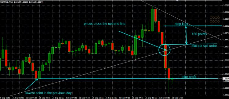 true trendline indicator MT4 free