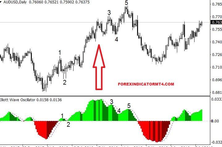 Elliott wave indicator mt5