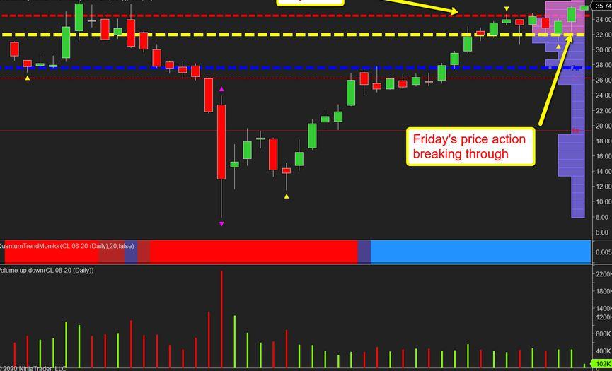Volume Profile Trading Setups