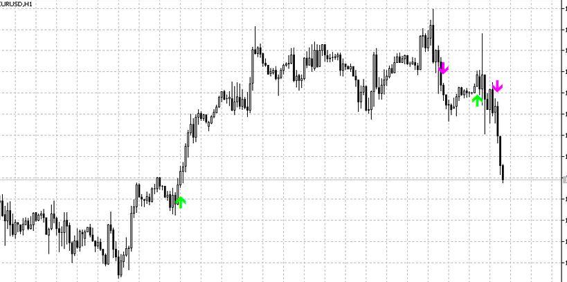 arrow signal indicator mt5