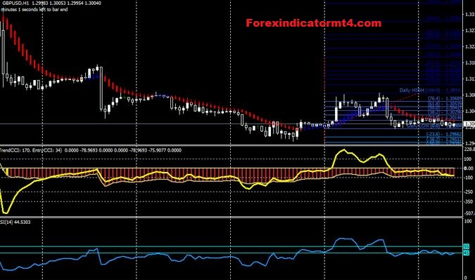 Aggressive scalping strategy