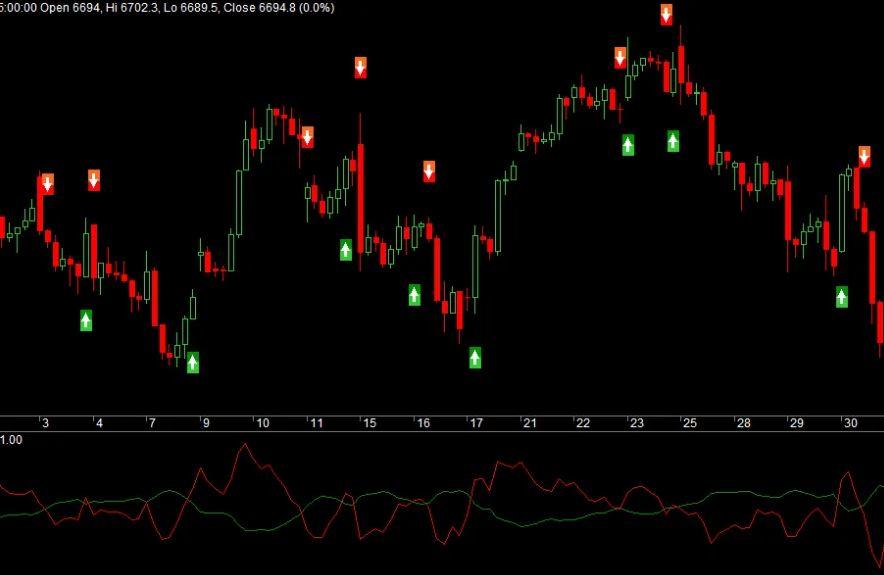 Didi index improved