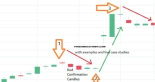 Long Legged Doji Candlestick