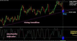 Mastering Trend Lines PDF