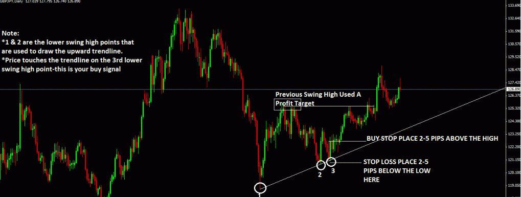 Trend line trading indicator