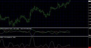 Volatility Trading Strategies
