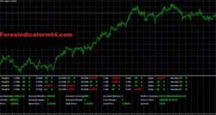 daily high low indicator mt4