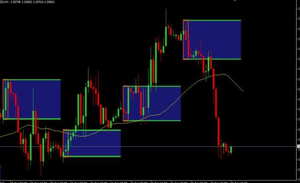 Breakout Pattern Indicator