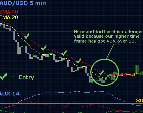 Daily Time Frame Forex Strategy PDF