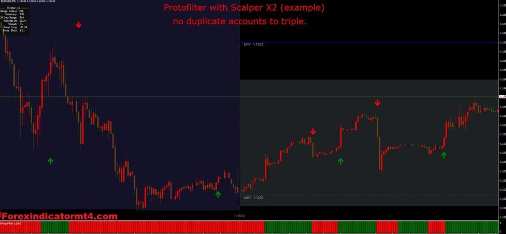 Forex Day Impulse Overlay Indicator MT4