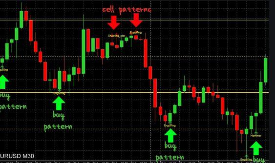 High Profit Candlestick Patterns PDF