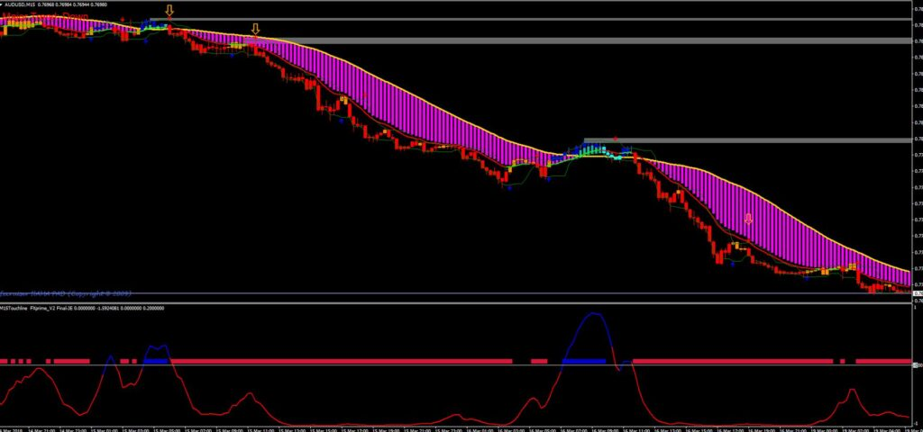 No loss Forex Strategy for MT4