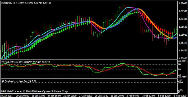 Non Lag Indicators for MT4