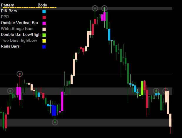Price Action Candlestick