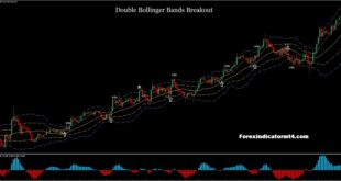 Bollinger band breakout strategy