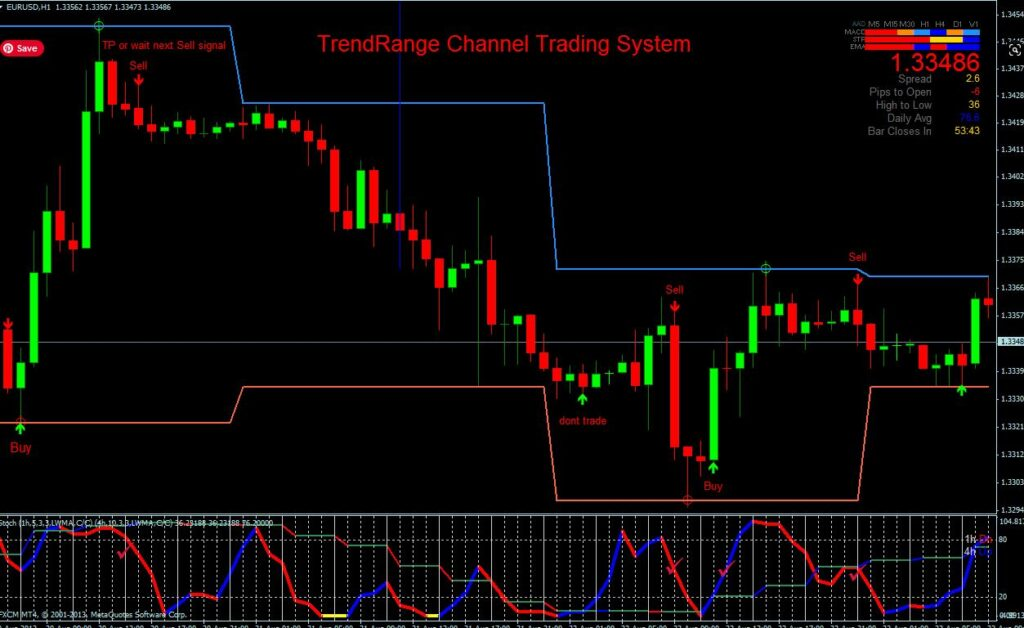 Channel Trading Strategy PDF