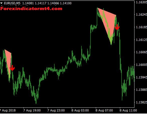 Double Top and Double Bottom Indicator