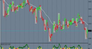 Futures Day Trading Strategies
